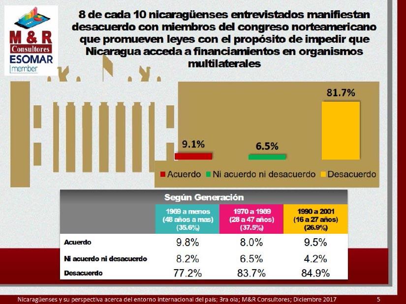 80% de los nicaragüenses rechazan la Nica Act